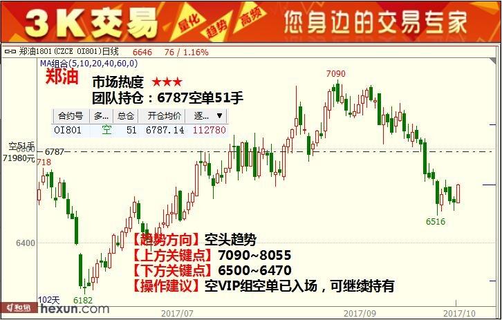 3K交易:10月13日期货高清组图