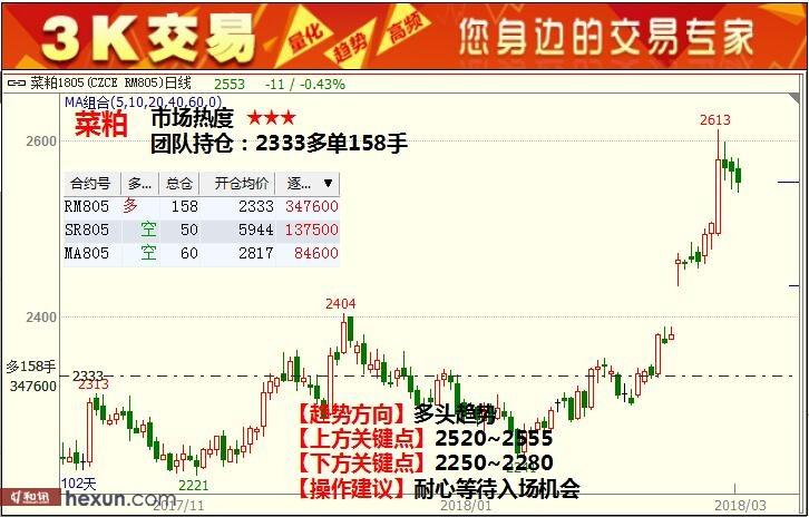 3K交易:3月8日期货高清组图