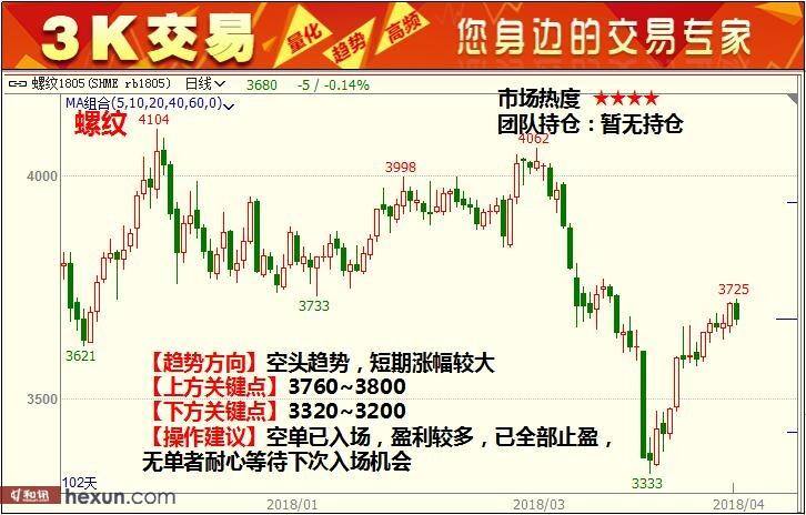 3K交易:4月17日期货高清组图