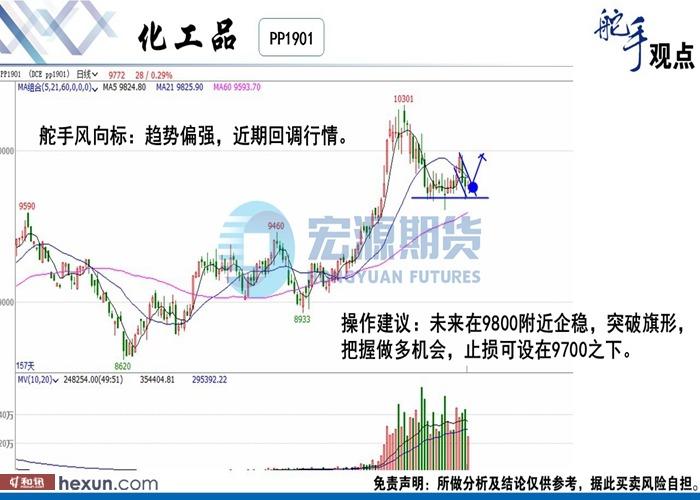 舵手金融:9月14日期货高清组图