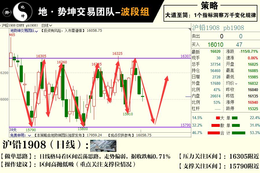 地势坤团队:7月1日期货交易策略高清组图